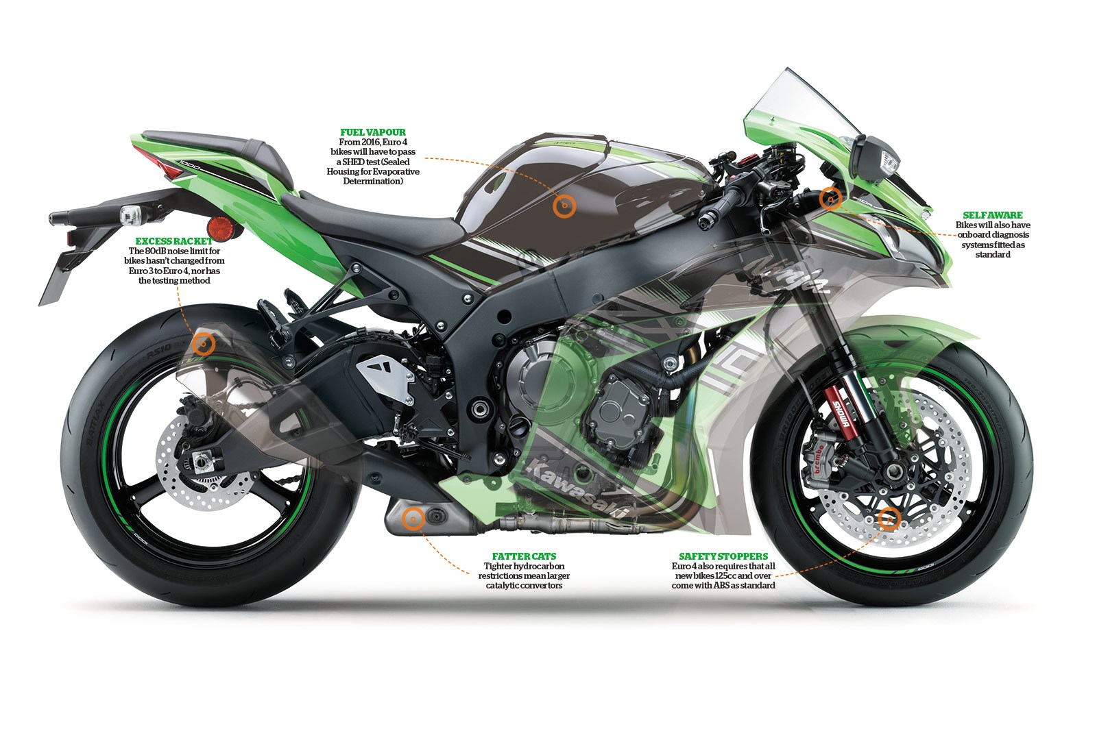 Emissions Impossible What Euro 4 Really Means Mcn 2006 Honda 50cc Dirt Bike Share This Article