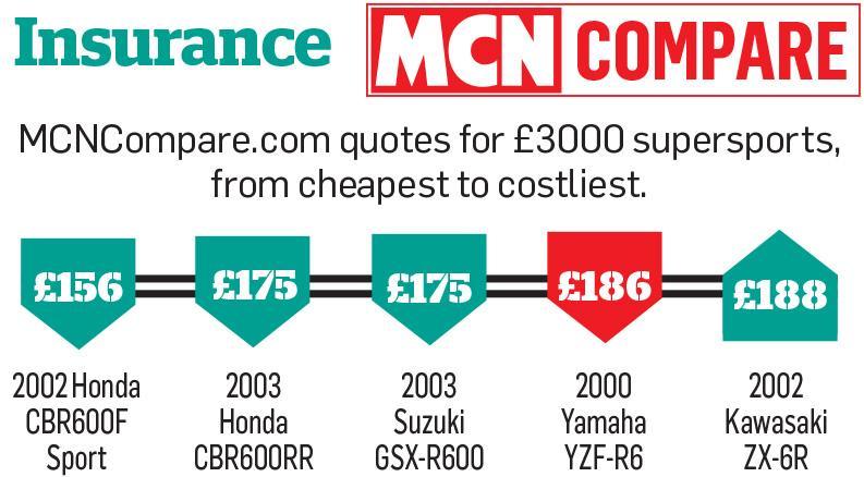 Insurance comparisons: Yamaha R6