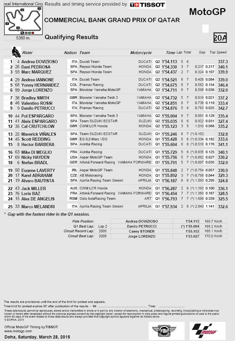 Qatar MotoGP: Dovi christens Ducati GP15 with debut pole   MCN