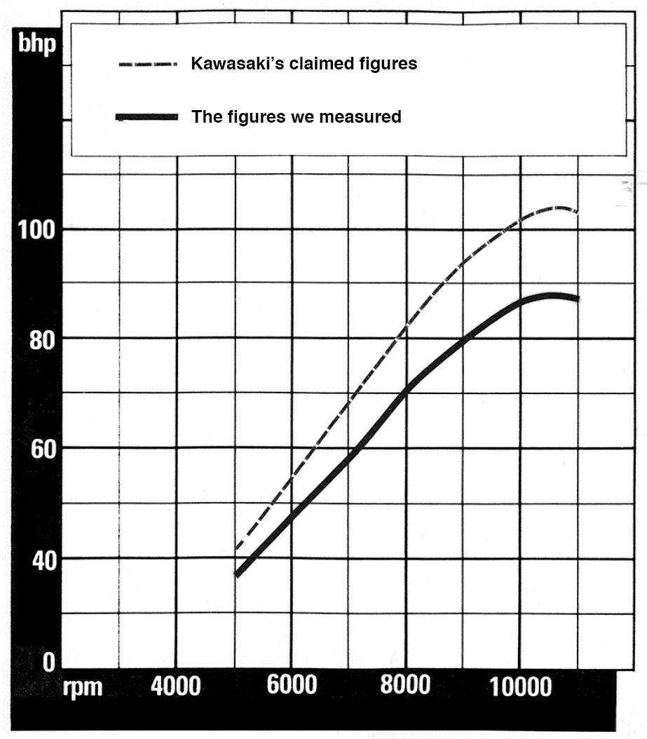 The Great Powertrain Robbery A Classic John Robinson Investigation Kawasaki Gpz1000rx Wiring Diagram There Is No Real Advantage In Claiming Artificially High Power Figures After All What Counts End How Bike Performs On Road Or At