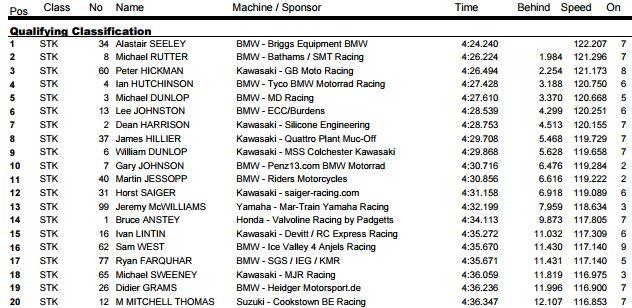 Superstock qualifying time