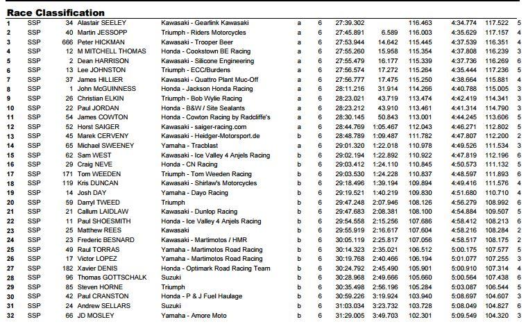 Supersport results
