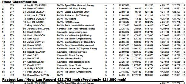 Superstock results