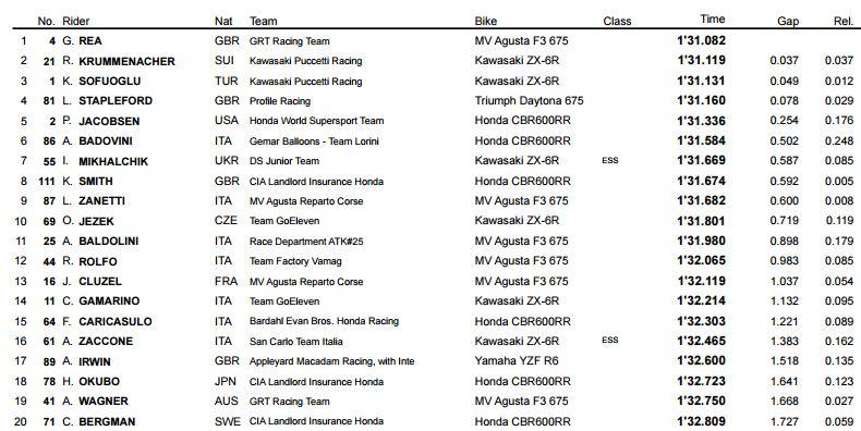 World Supersport qualifying times