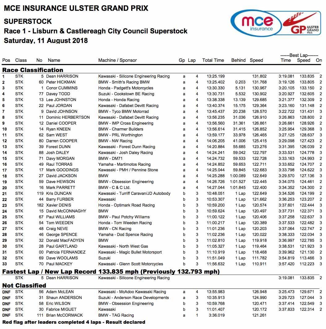 Superstock race result