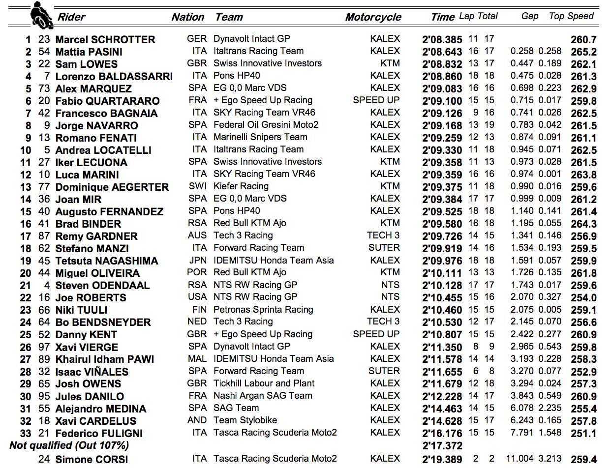 Moto2 FP1 timings