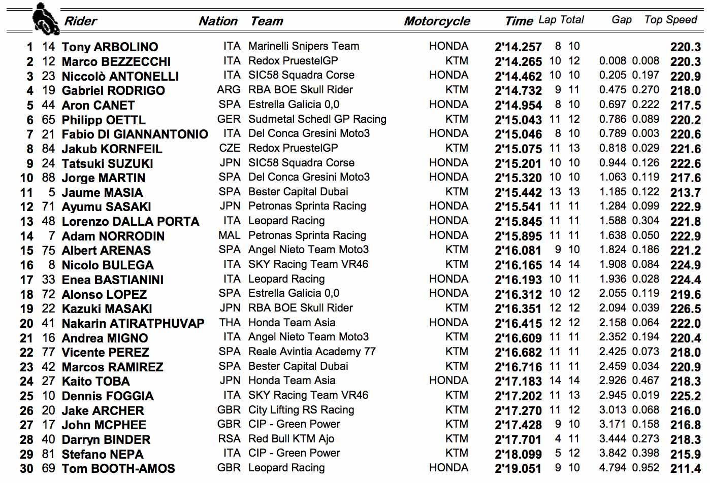 Moto3 FP2 times