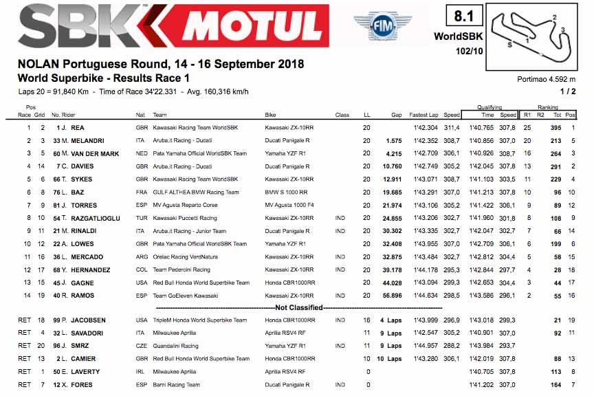 Race one result