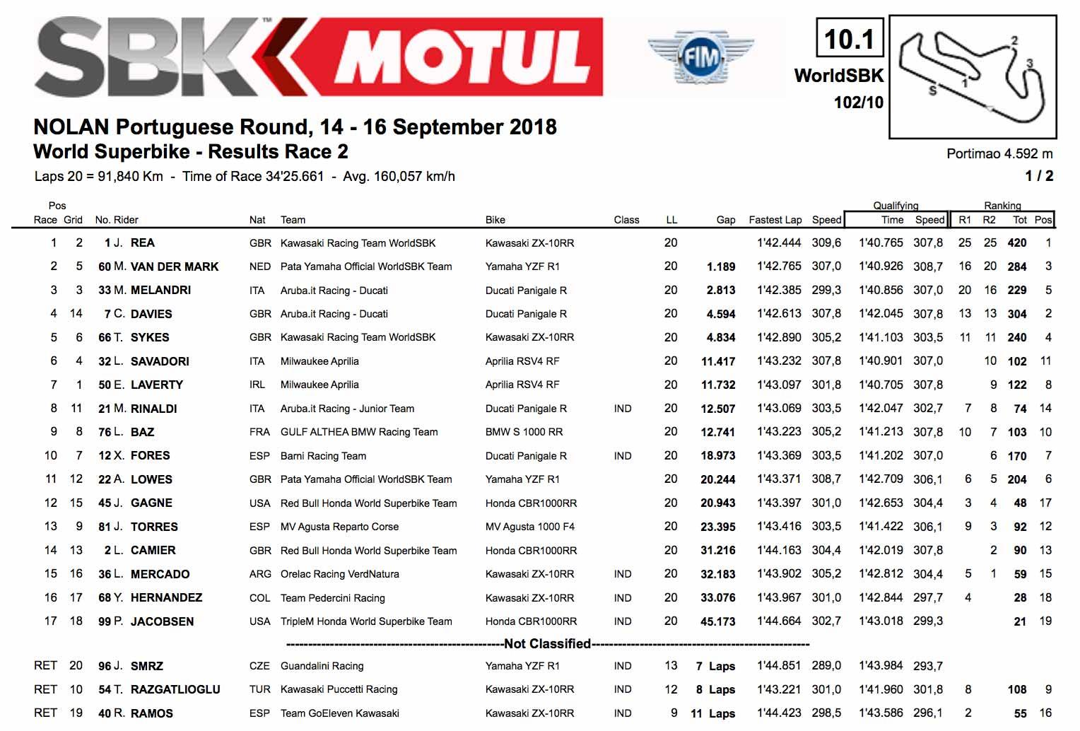 WSBK Portimao race two result