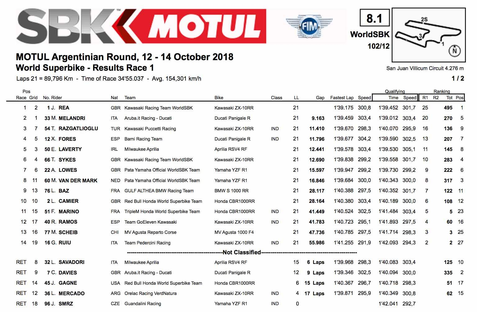 WSB race one result
