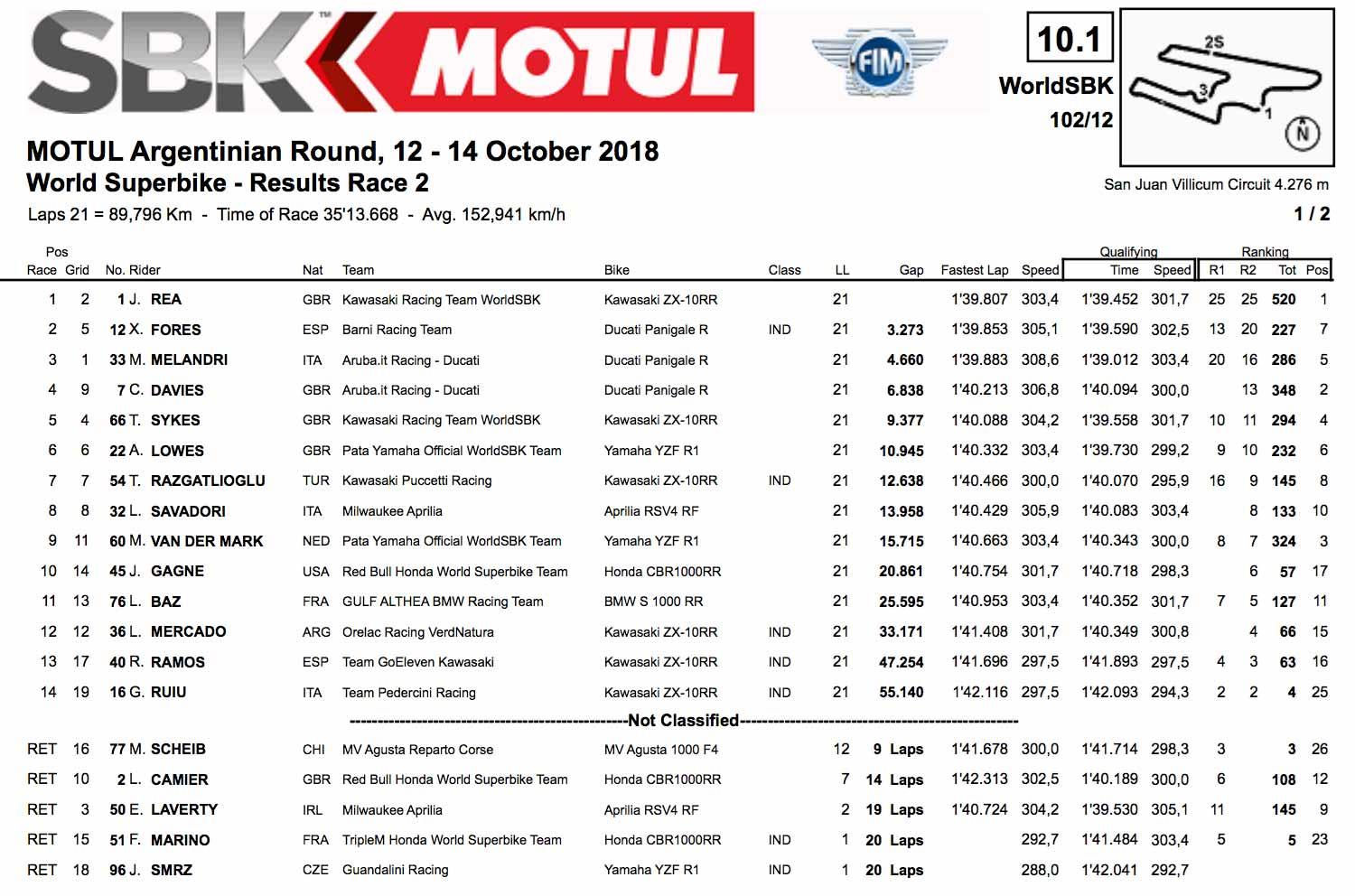 The race two result from Argentina