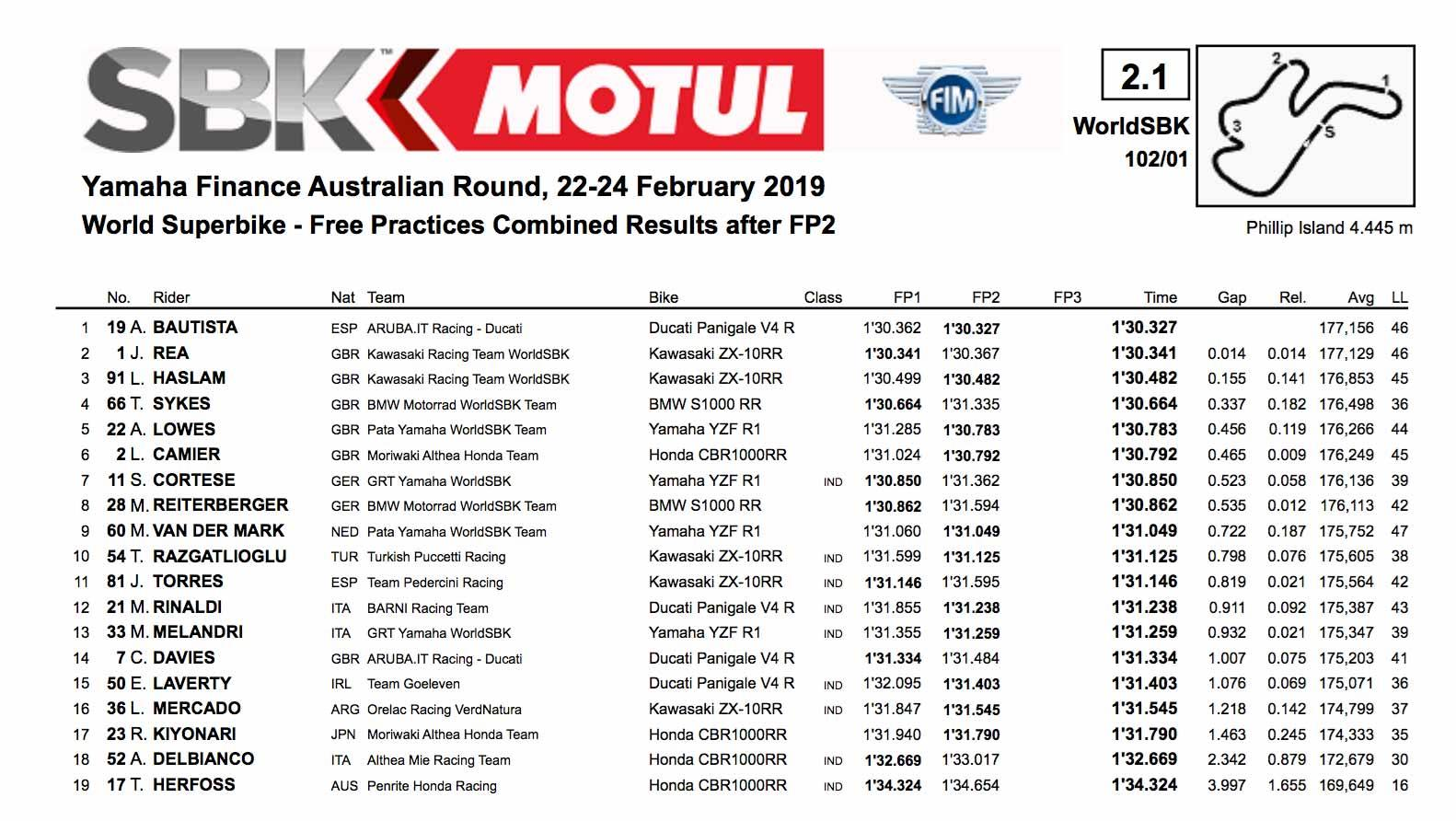 Phillip Island results from World Superbike day one