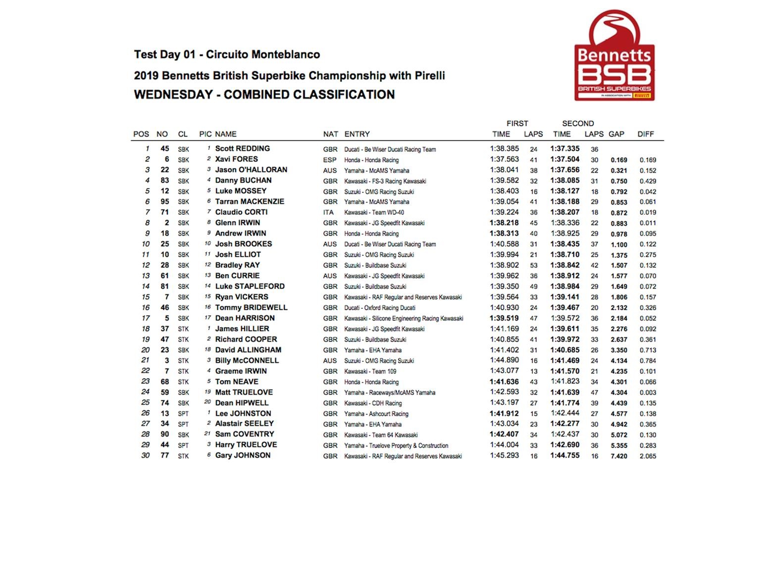 BSB Monteblanco test day one time sheet