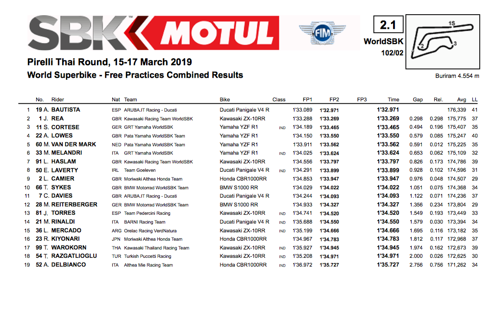 WSB Thailand Friday combined times