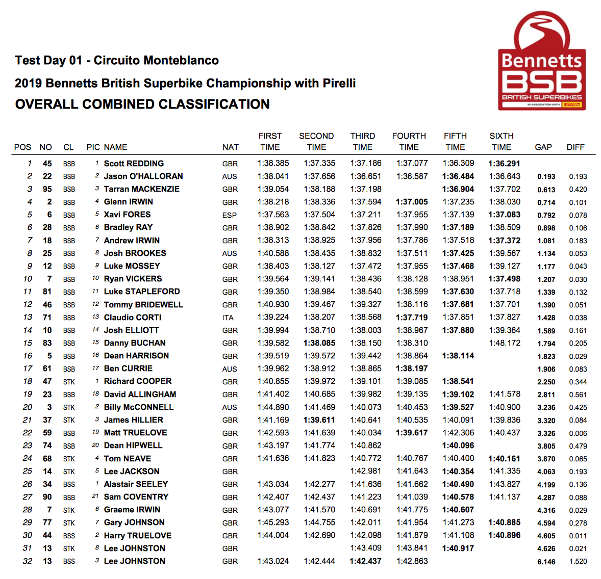 BSB Monteblanco day 3 test timesheet
