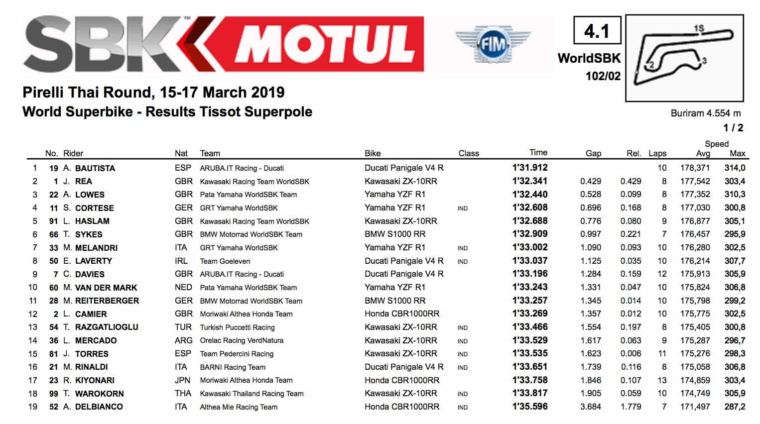 Superpole Thailand results