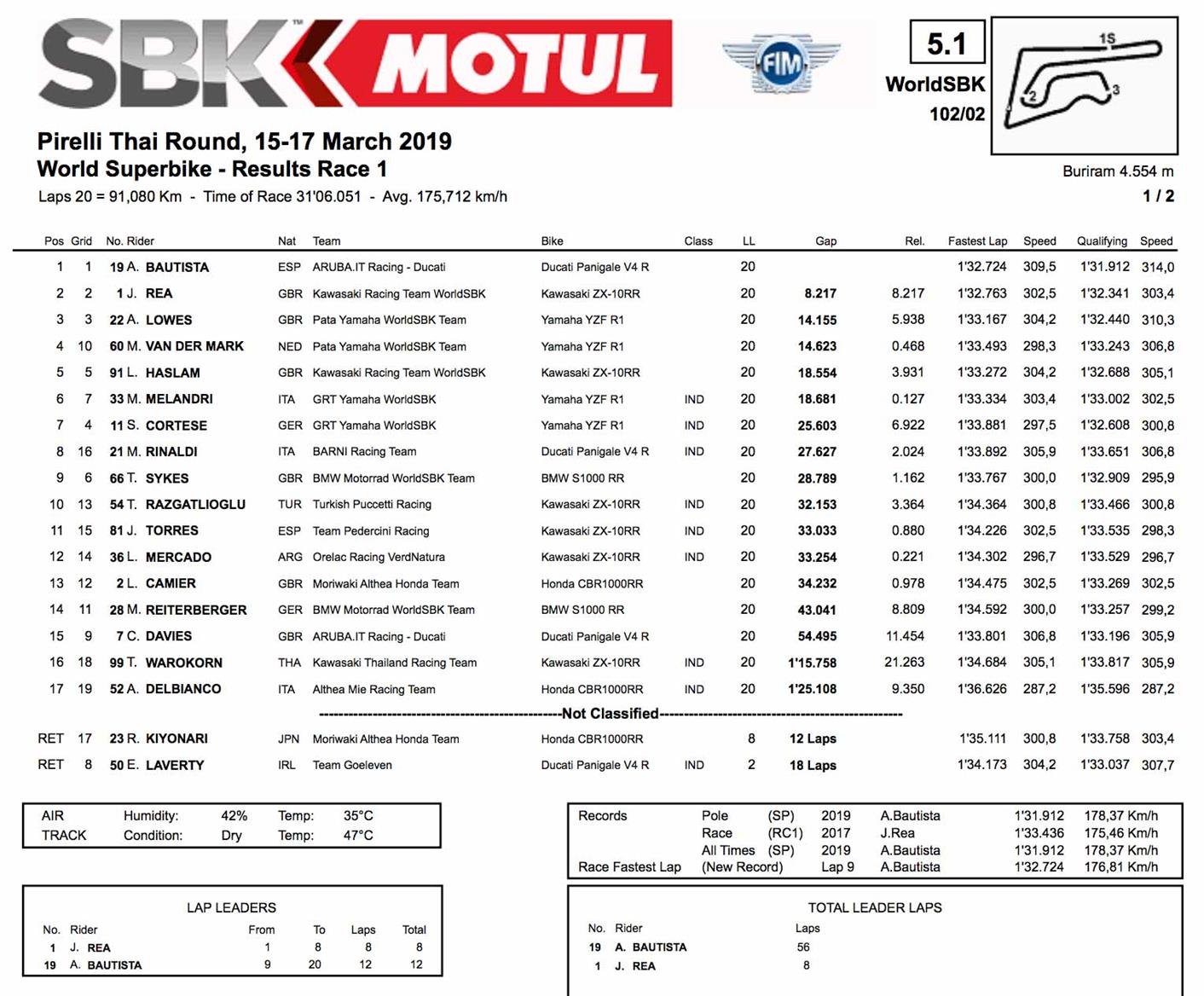 World Superbike results from race one in Thailand
