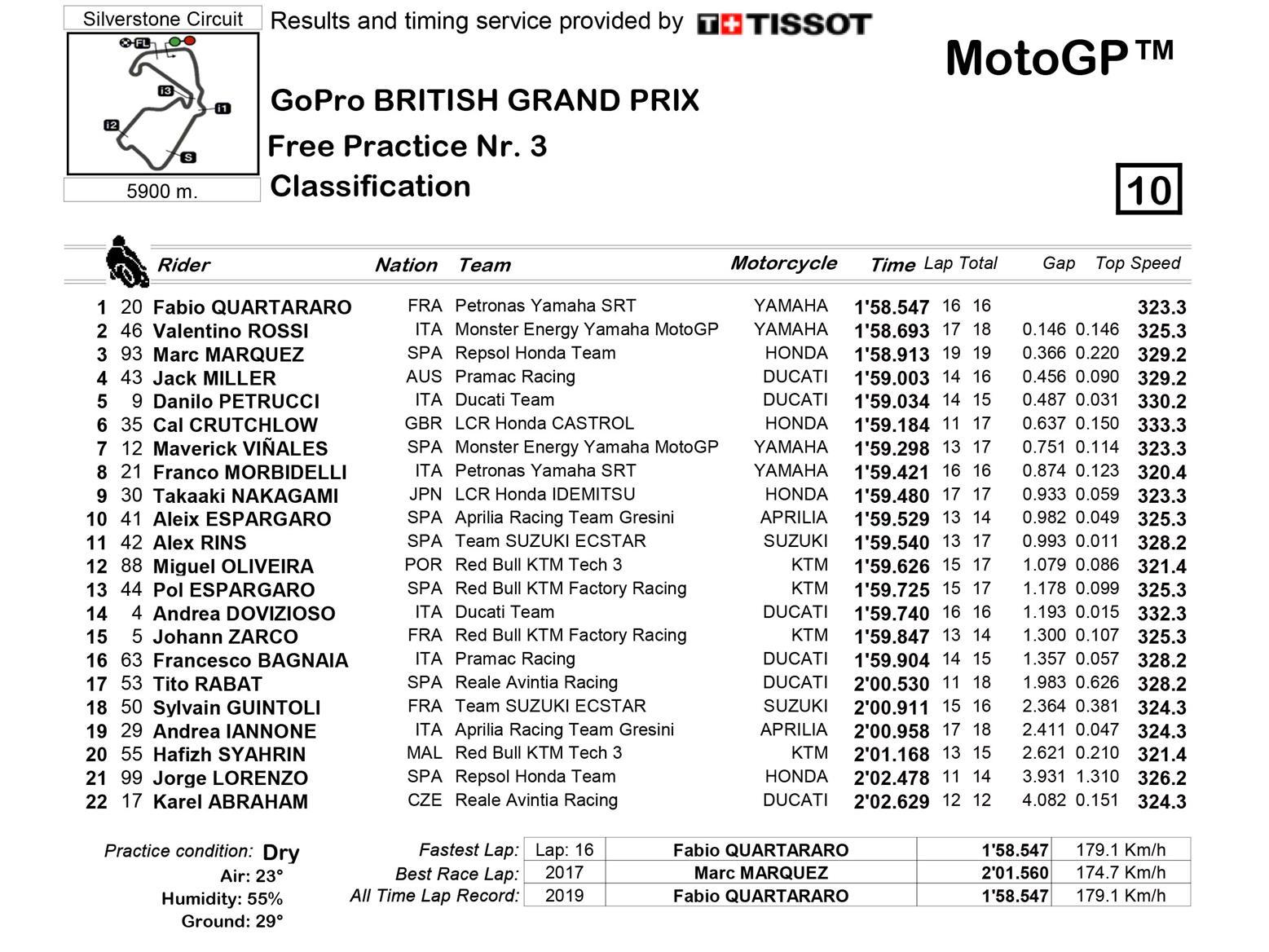 MotoGP FP4 times