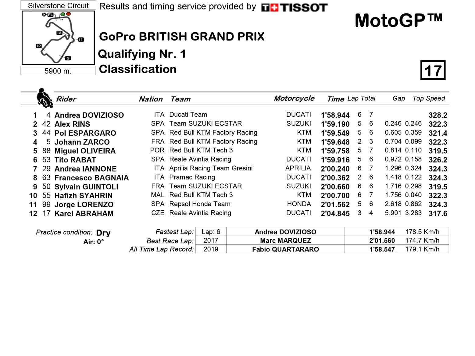 MotoGP Q1 full classification