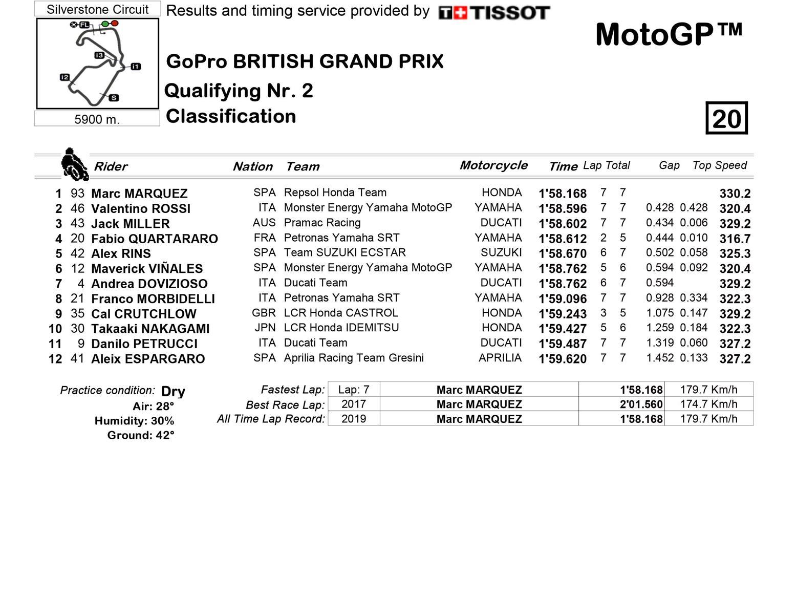 MotoGP Q2 classification