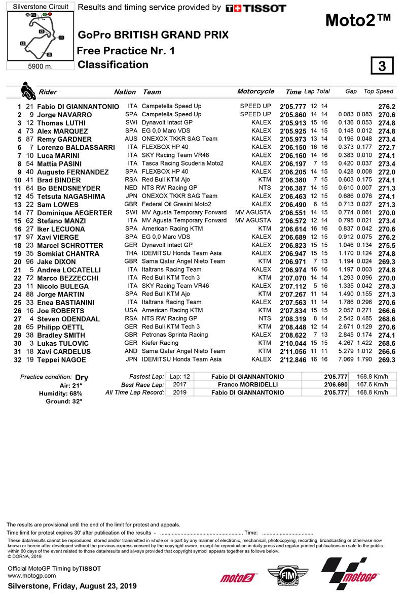 Full Moto2 FP1 classification