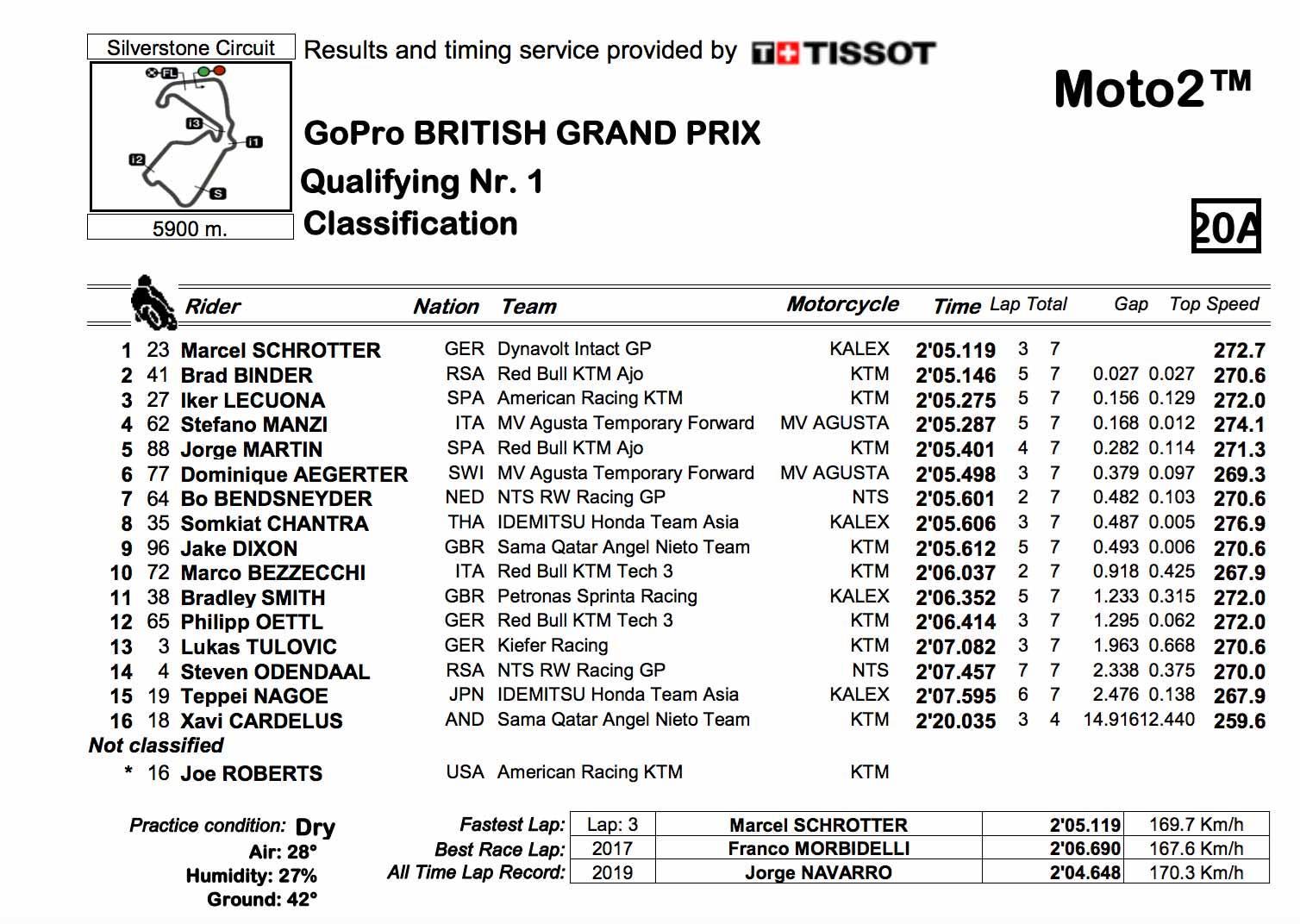 Moto2 Q1 full classification