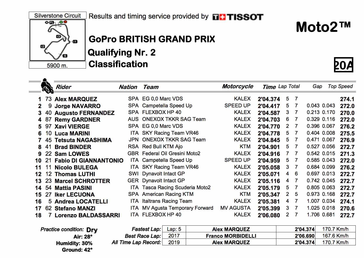 Moto2 Q2 qualifying