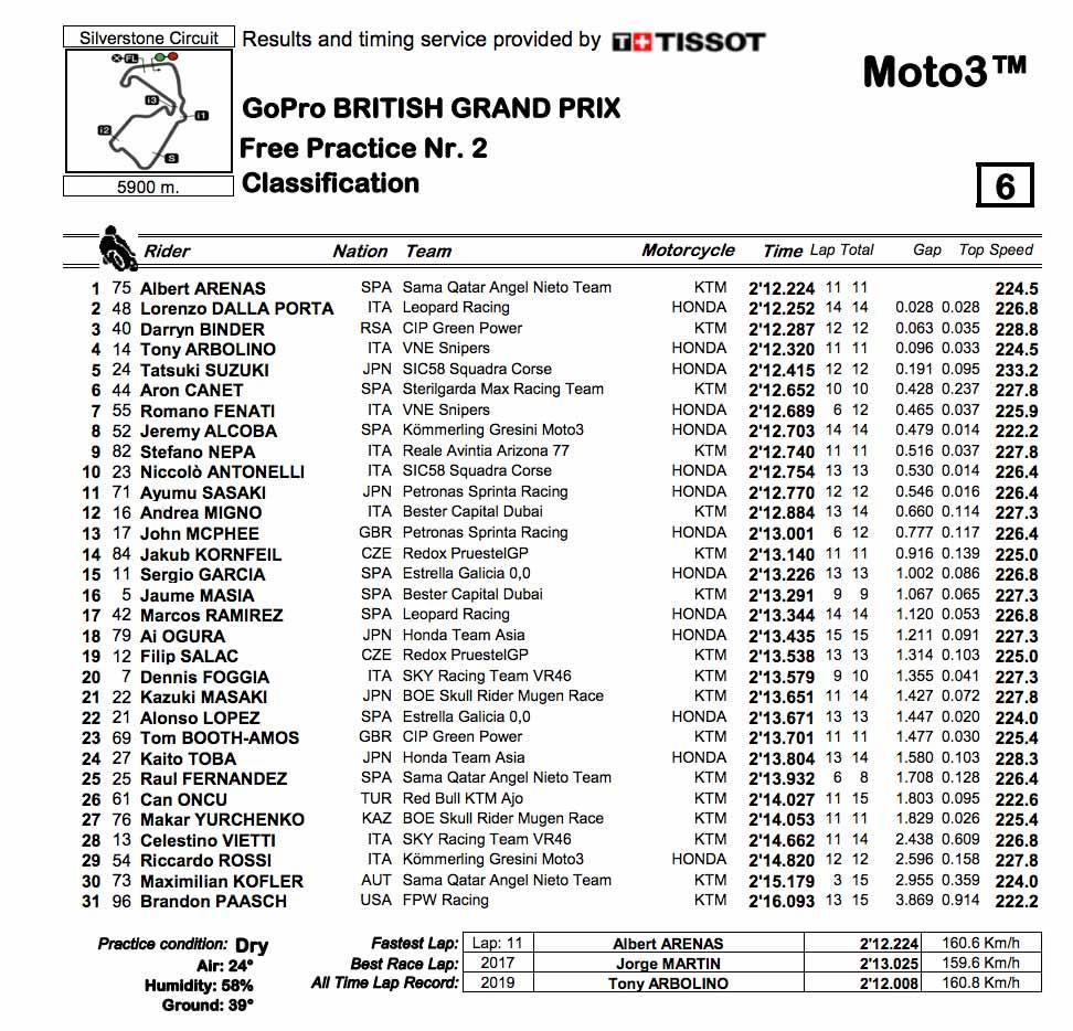 Moto3 FP2 full classification