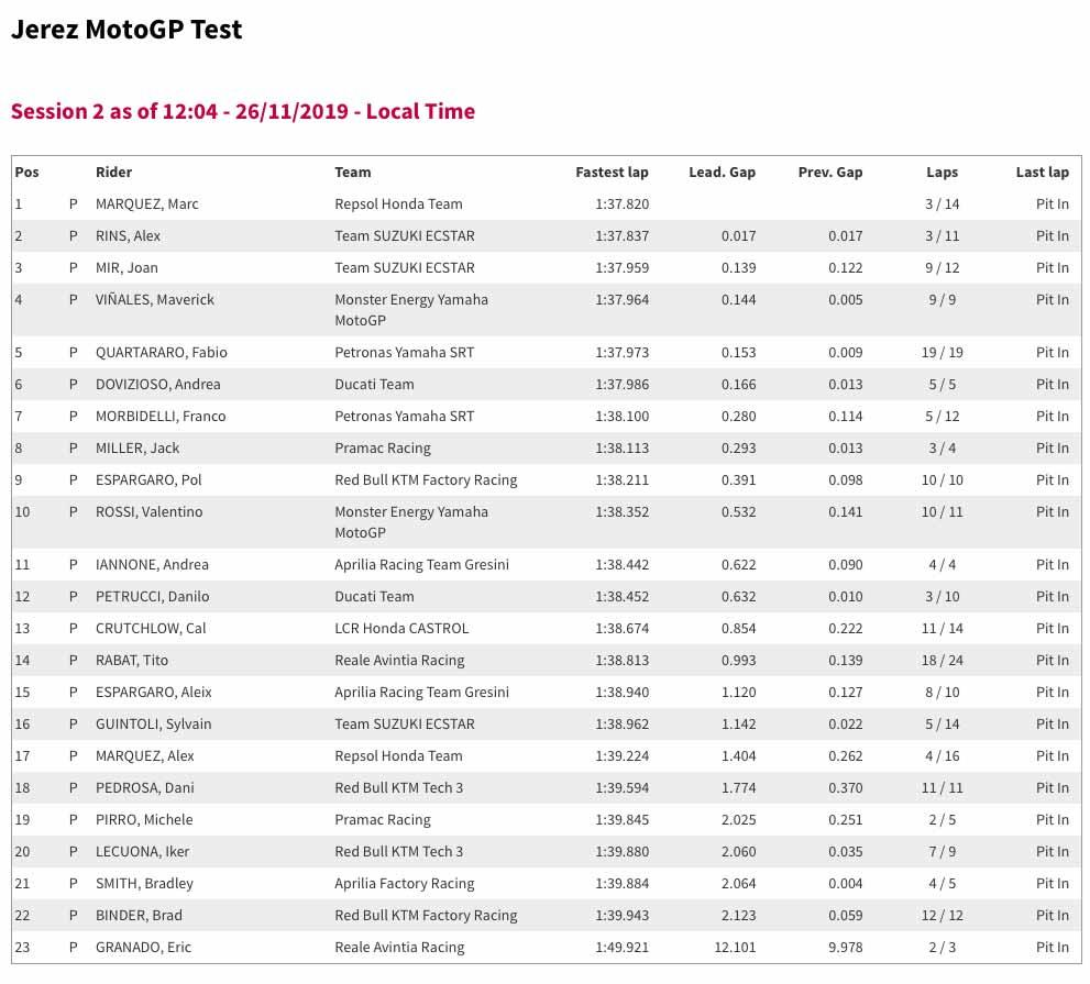 Jerez Test day two morning times