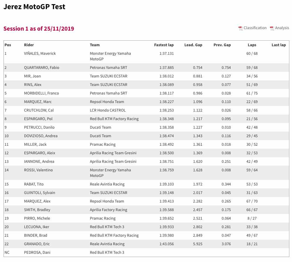 Jerez Test at the end of day one