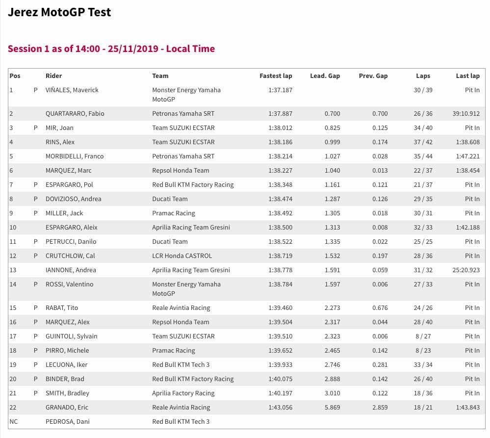 MotoGP Jerez Test Lap Times