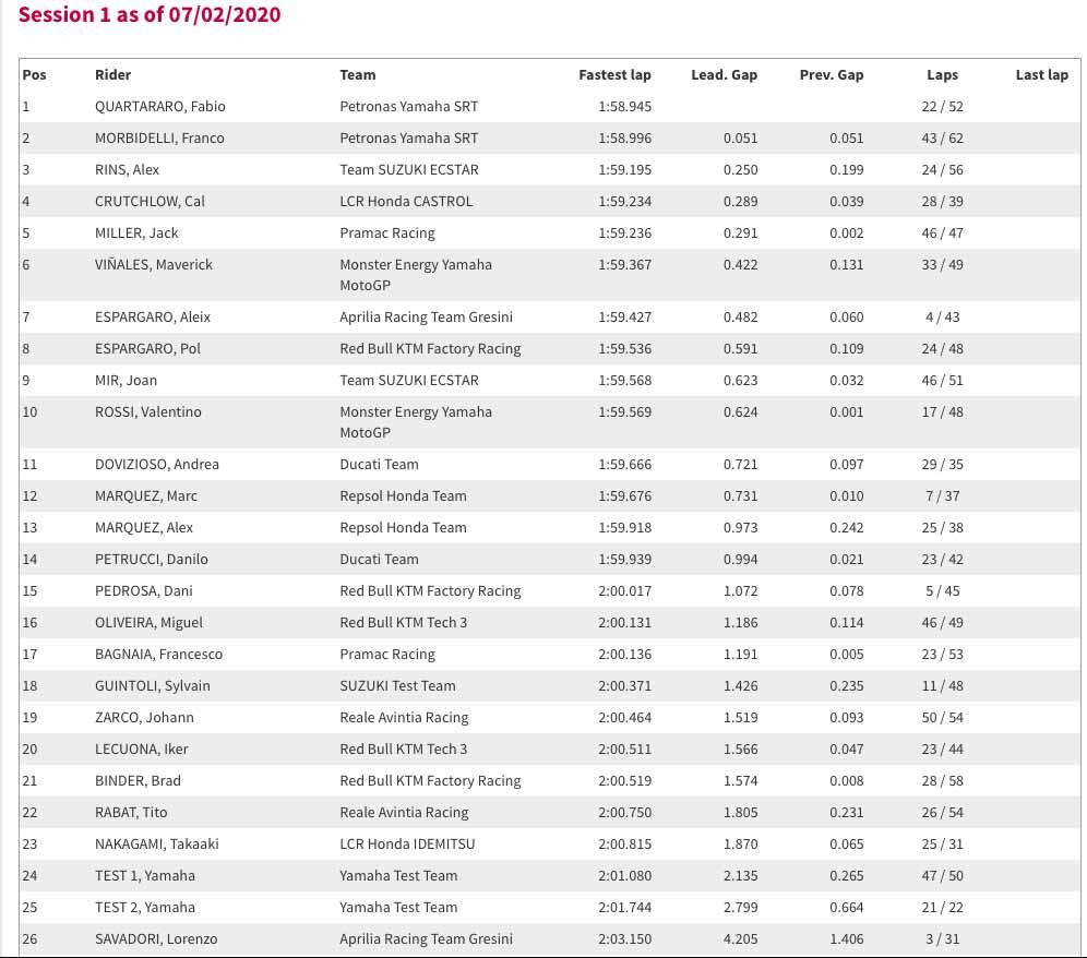 Sepang Test - Day One Times