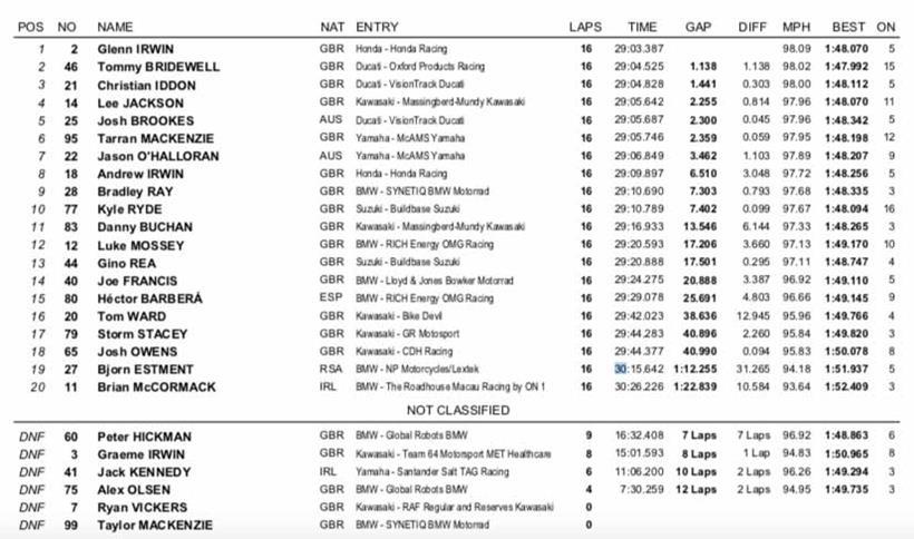 BSB Snetterton - Race Three Results