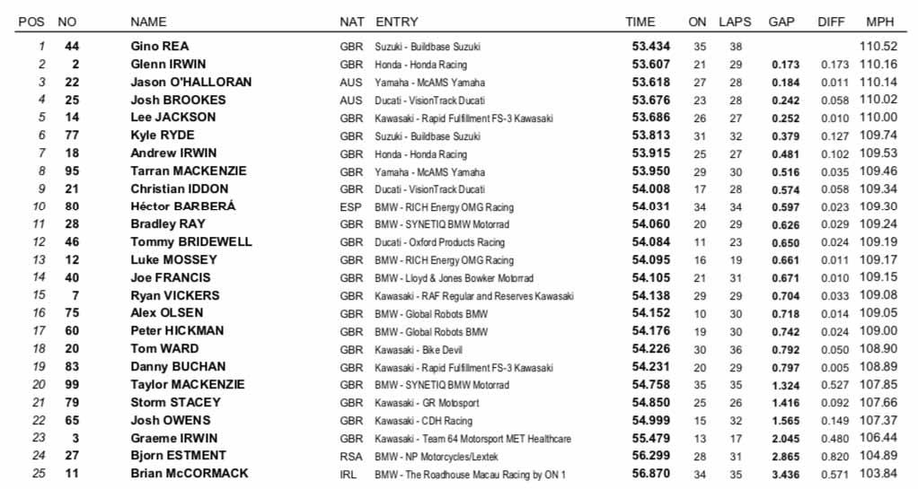 Silverstone BSB - FP1 Times