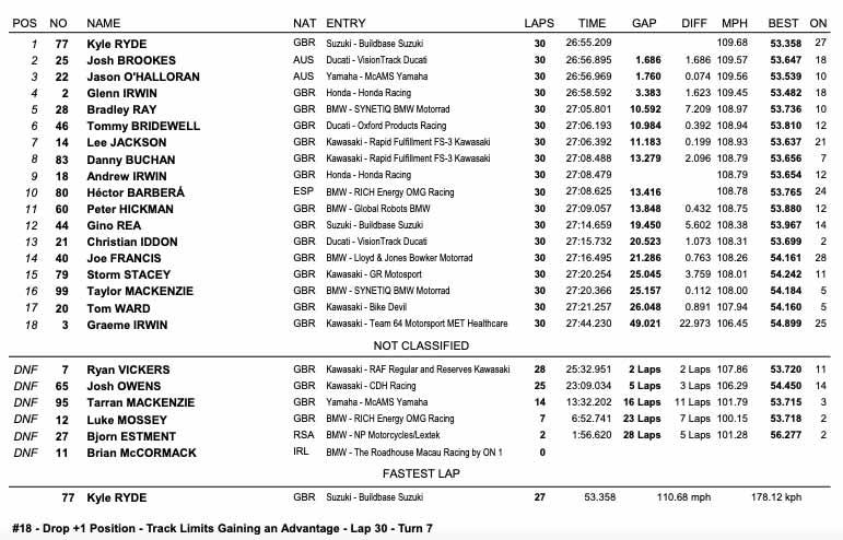 Silverstone BSB Race Two Results
