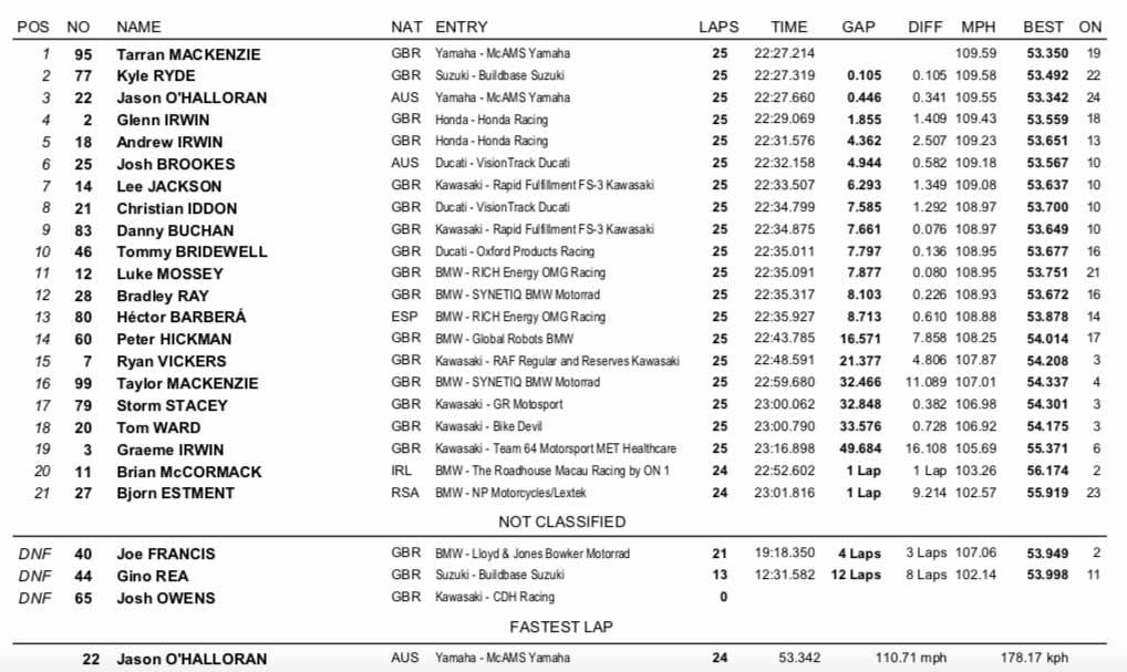 BSB Silverstone Race One Results