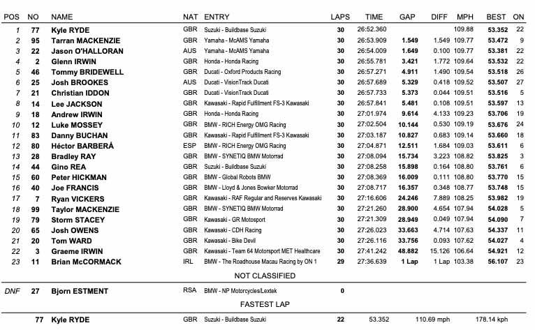BSB Silverstone - Race Three Results