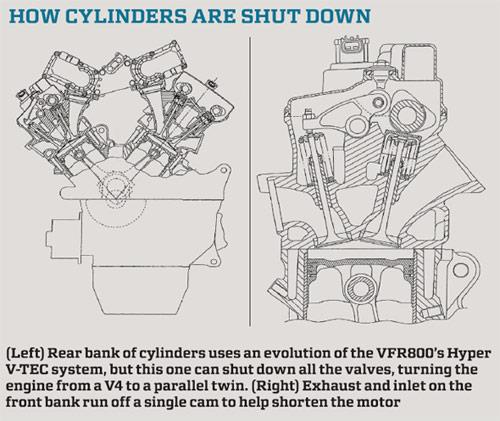 Tech guide: How the Honda VFR1200 can switch from V4 to ... V4 Engine Diagram