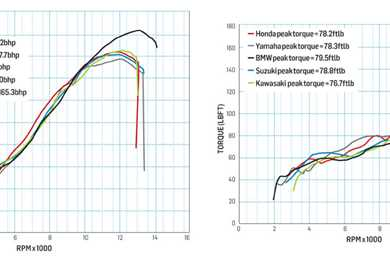 New BMW S1000RR: 198bhp on the dyno!   MCN